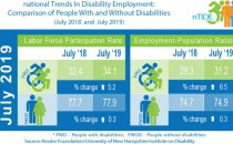 July 2019 National Trends in Disability Employment (IMAGE)