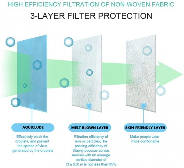 Electrostatic melt-Blown Fabric