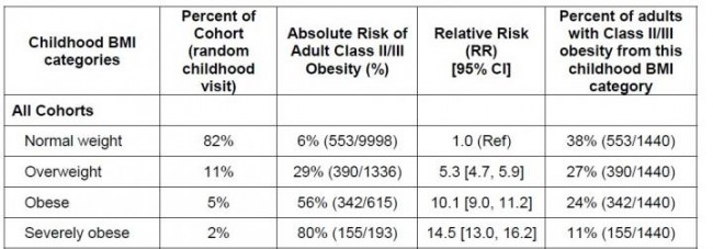 Risk of Severe Adult Obesity Can Be Predicted in Childhood (IMAGE)